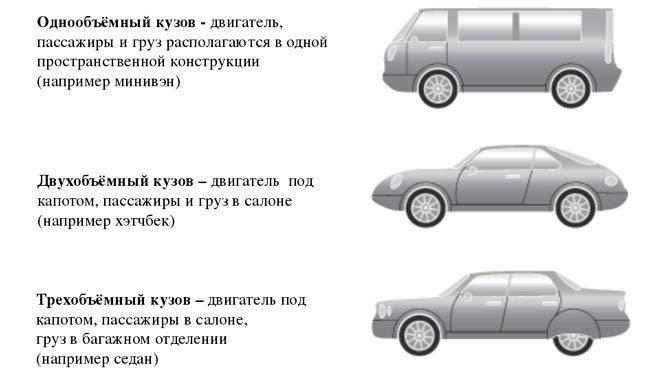 tipy kuzovov 660x371 - Типы кузовов легковых машин