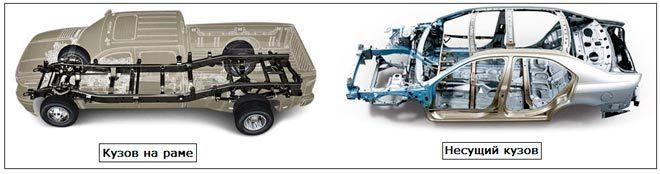 vidy kuzovov 660x174 - Типы кузовов легковых машин