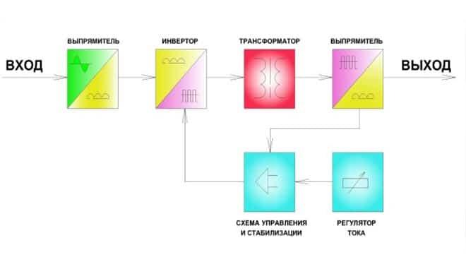 Схема комплектующих оборудования